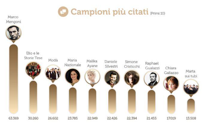 Sanremo 2013: chi vincerà? Gli utenti del web: Marco Mengoni e gli Elii tra il più citati; Max Gazzè e Annalisa i più amati