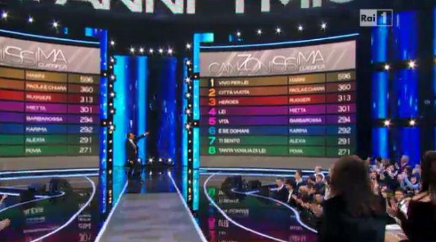 I migliori anni: primo in classifica Marco Masini, ultimo Povia. Paola & Chiara seconde con precisazione della passata settimana