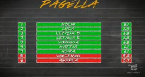 La Scimmia, puntata di sabato 2 febbraio: Andrea perde la sfida contro Vincenzo, ultimi in classifica