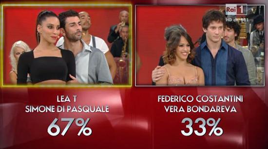 Ballando con le stelle 9, terza puntata: eliminato Federico Costantini, Massimo Boldi torna in scena