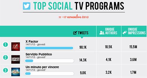 X Factor e Servizio Pubblico i due programmi più discussi su Twitter secondo Blogmeter