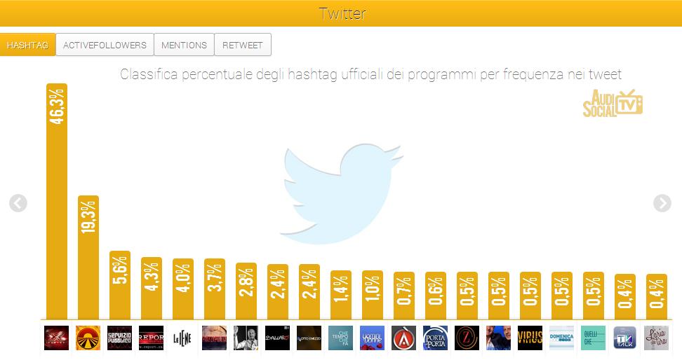 X Factor e Le Iene i due programmi più seguiti della settimana su Twitter e Facebook