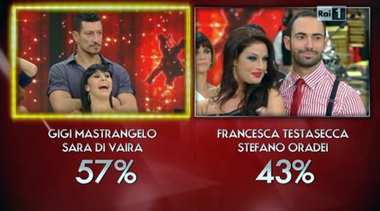 Ballando con le stelle 9: eliminata Francesca Testasecca. Anna Oxa e l'infortunio in diretta – FOTO