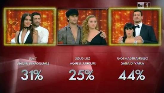 Ballando con le stelle 9: Lea T e Gigi Mastrangelo verso la semifinale, la polemica su Anna Oxa prosegue