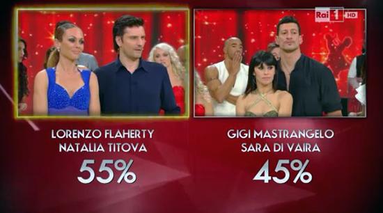 Ballando con le stelle 9, eliminato Gigi Mastrangelo ad un passo dalla finale. Anna Oxa fuori dai giochi