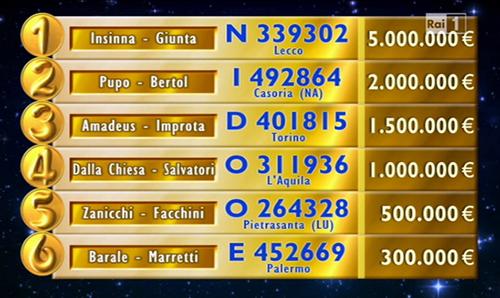Lotteria Italia 2014, tutti i biglietti vincenti: 5 milioni del primo premio vinti a Lecco