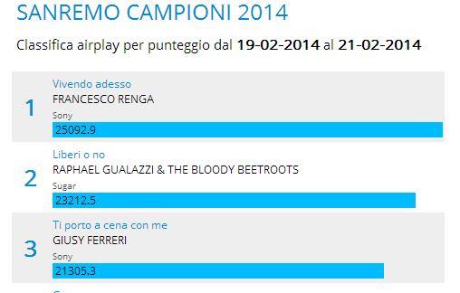 Classifica EarOne, Sanremo 2014: Francesco Renga primo, Giusy Ferreri terza; Emma sesta, Marco Mengoni in salita