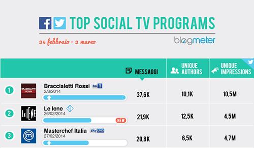 Braccialetti rossi il programma più discusso sui social network secondo Blogmeter
