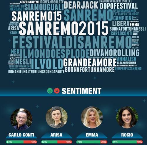 Sanremo 2015 sui social: record di interazioni: Carlo Conti, Emma, Arisa e Rocio tutti promossi