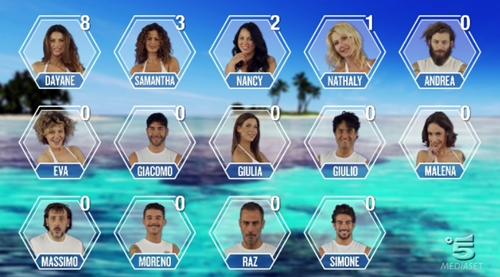 Isola dei Famosi 2017, prima puntata: Samantha De Grenet al televoto con Dayane Mello, entra Giulia Calcaterra