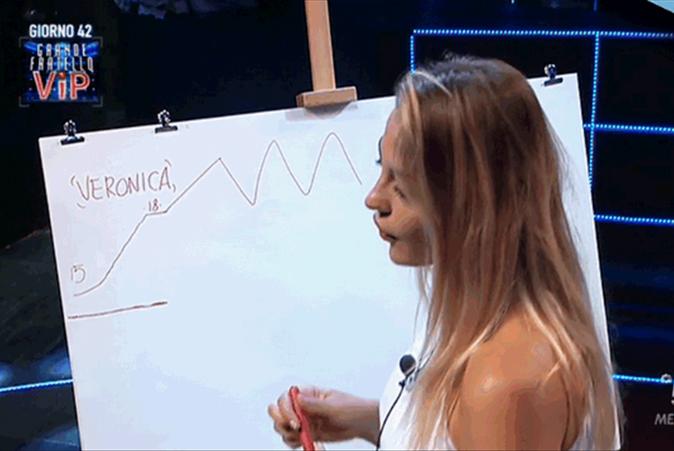 """Veronica Angeloni GF Vip 2017, """"Mai bestemmiato, dite Camalow!"""": la delusione per Ignazio e smentisce i flirt"""