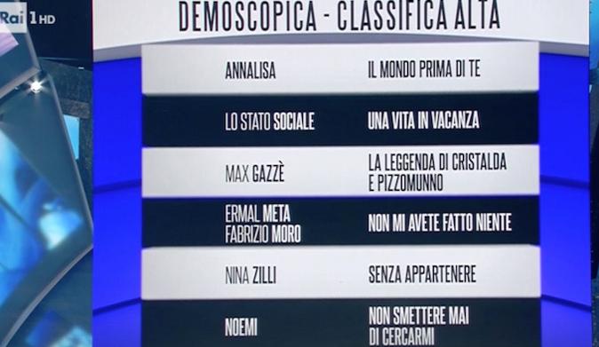 Classifica Sanremo 2018, i Big che hanno conquistato il pubblico: da Annalisa a Lo Stato Sociale e Meta-Moro